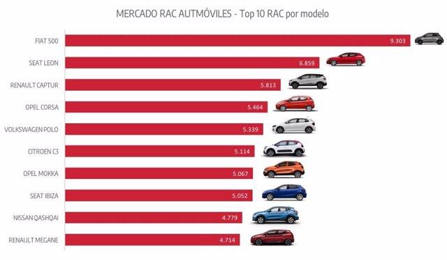 Top 10 ventas RAC por modelo