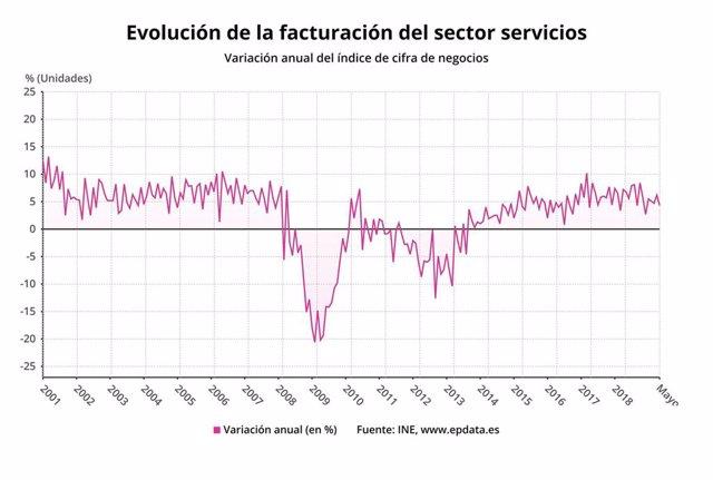 EpData.- La facturación y el empleo del sector servicios en mayo, en gráficos