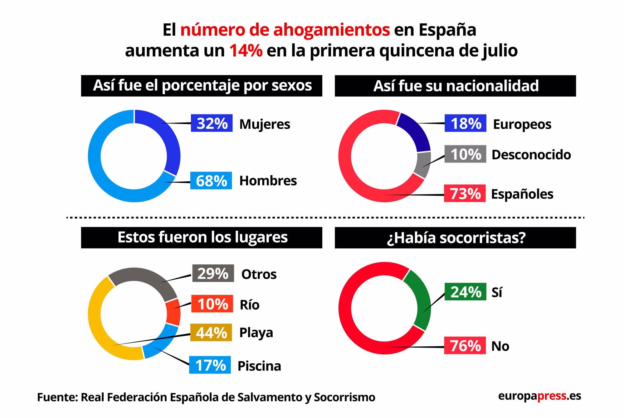 Gráficos con datos sobre ahogamientos en España durante julio