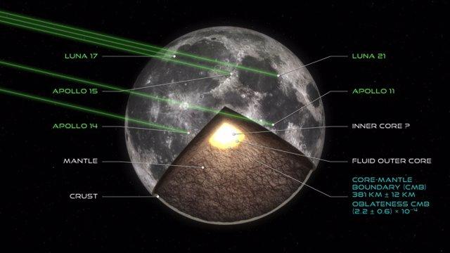 Visión artística de la estructura del interior de la Luna