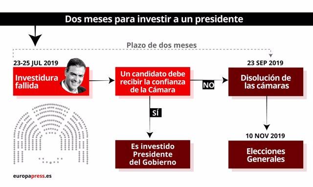 Gráfico con los plazos tras la investidura fallida de Pedro Sánchez en julio de 2019