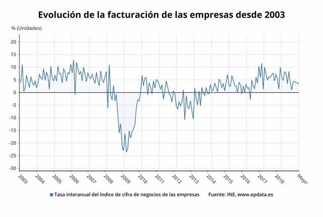 Evolución de la facturación de las empresas, mayo 2019 (INE)