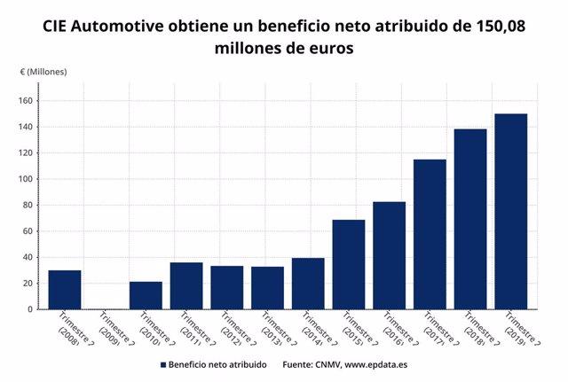 EpData.- Los resultados de CIE Automotive del primer semestre, en gráficos