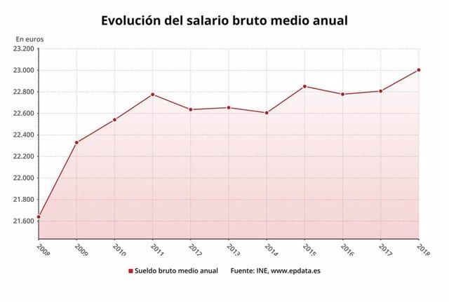Evolución del salario bruto anual, INE