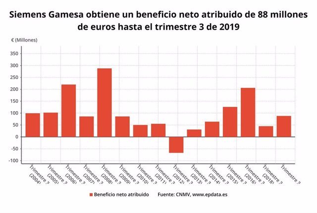 EpData.- Resultados de Siemens Gamesa del primer semestre, en gráficos