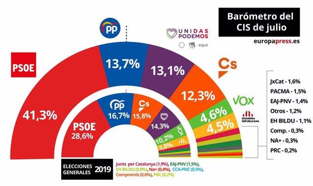 Gráfico con la estimación de voto en el Barómetro del CIS de julio de 2019.