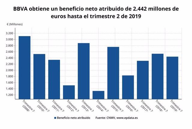Beneficio neto atribuido de BBVA en el primer semestre de 2019 (CNMV)