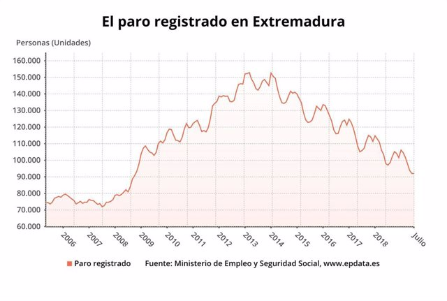 Evolución del paro registrado en Extremadura.