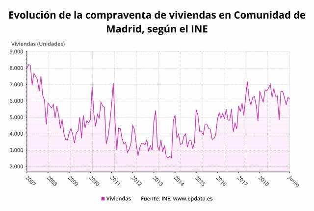 Evolución de la compraventa de viviviendas en Madrid hasta junio de 2019