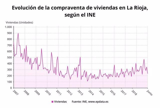 Evolución de la compraventas de viviendas en La Rioja