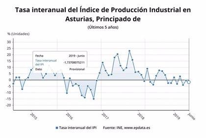 La producción industrial cae en junio un 1,7% en Asturias