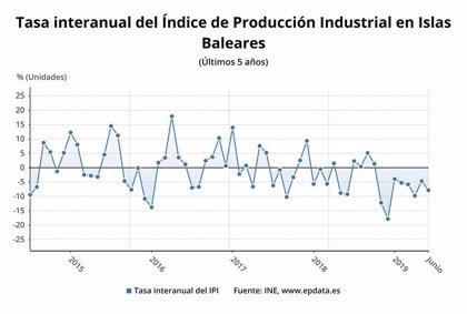 La producción industrial cae un 7,8% en Baleares en junio, uno de los mayores descensos a nivel estatal