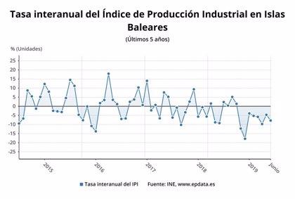La producció industrial cau un 7,8% a Balears al juny