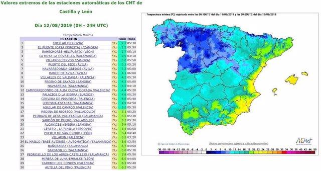 Gráfico de temperaturas más bajas en Castilla y León.