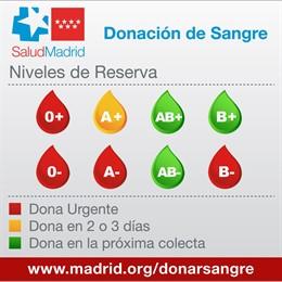 Niveles de sangre en los hospitales de la Comunidad de Madrid a 12 de agosto de 2019.