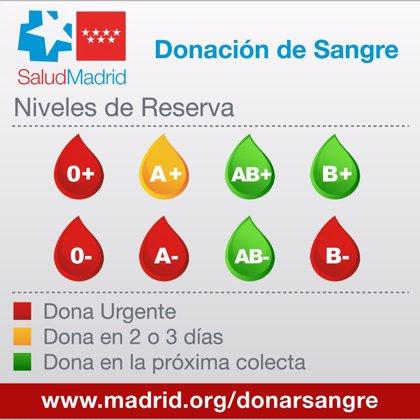 Los hospitales madrileños necesitan con urgencia sangre de los grupos 0+, 0-, A- y B-