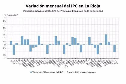 Los precios bajaron un 1,1% en julio en La Rioja y la tasa interanual se coloca en el 0,7%