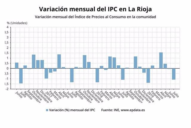 IPC.- AMP.- Los precios bajaron un 1,1% en julio en La Rioja y la tasa interanual se coloca en el 0,7%