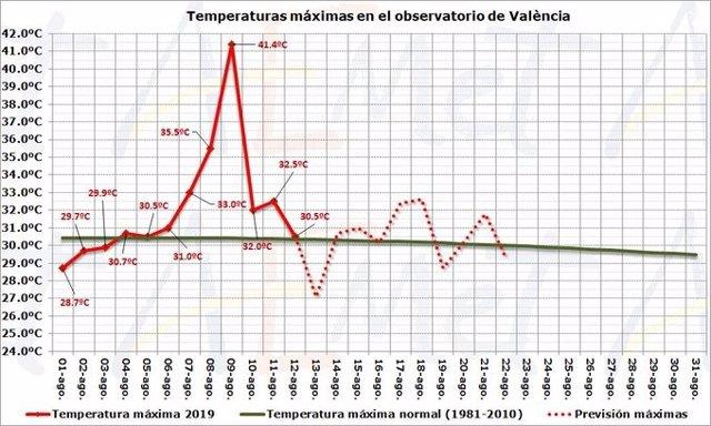 Descenso de temperaturas en Valèmcia