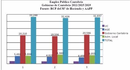La temporalidad en las administraciones públicas en Cantabria se dispara al 34%, según CCOO