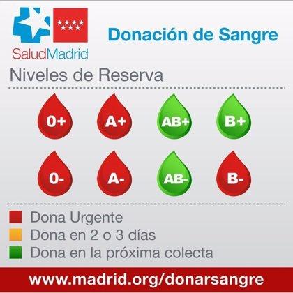 Los hospitales madrileños necesitan con urgencia sangre de los grupos 0+, 0-, A-, A+ y B-
