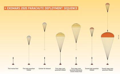 Problemas con el paracaídas complican la misión ExoMars 2020 a Marte