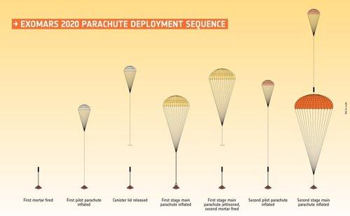 Sistema de paracañidas de la misión Exomars 2020