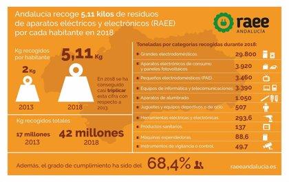 Andalucía recoge 5,11 kilos de residuos de aparatos eléctricos y electrónicos por cada habitante en 2018
