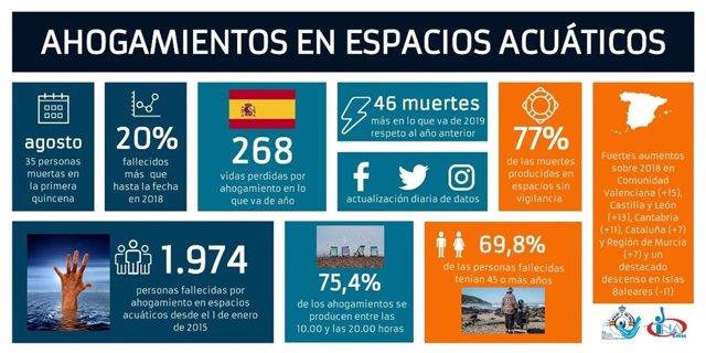 Infografía sobre ahogamientos en espacios acuáticos españoles entre el 1 de enero y el 15 de agosto de 2019