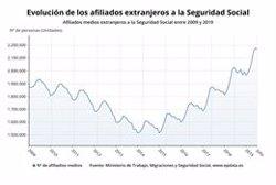 La Seguretat Social perd 7.901 afiliats estrangers al juliol després de cinc mesos d'augments (EPDATA)