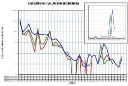 Gráfico de evolución del sarampión en el municipio de Murcia
