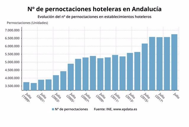 Gráfico de las pernoctaciones hoteleras registradas en Andalucía en julio.