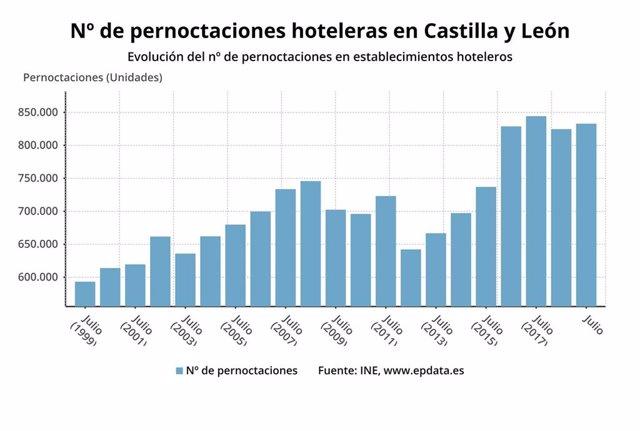 Evolución de la ocupación hotelera en Castilla y León.