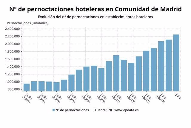 Imagen de archivo de las pernoctaciones hoteleras de la Comunidad de Madrid a julio de 2019.