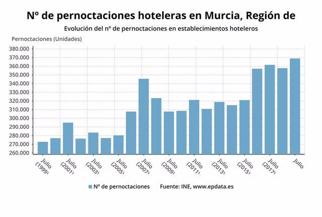 Gráfica pernoctaciones mes de julio en Murcia