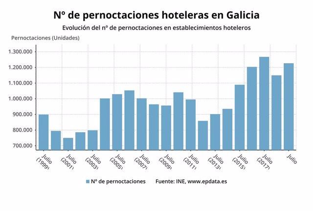 Pernoctaciones hoteleras en Galicia