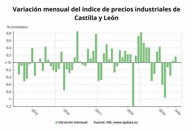 Variación mensual del índice de precios de Castilla y León