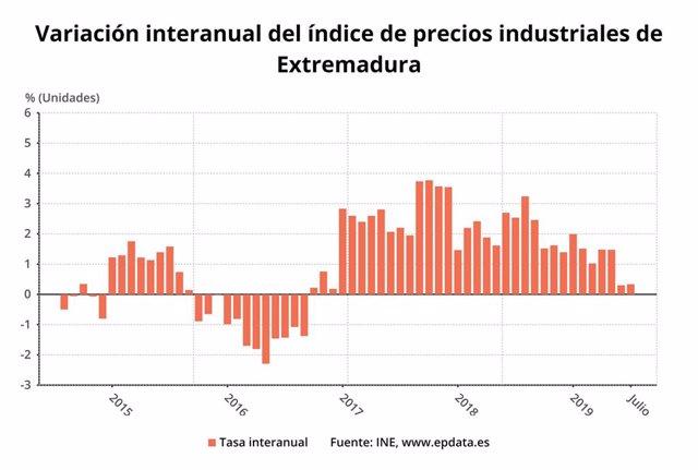 Variación de los precios industriales en Extremadura el mes de julio