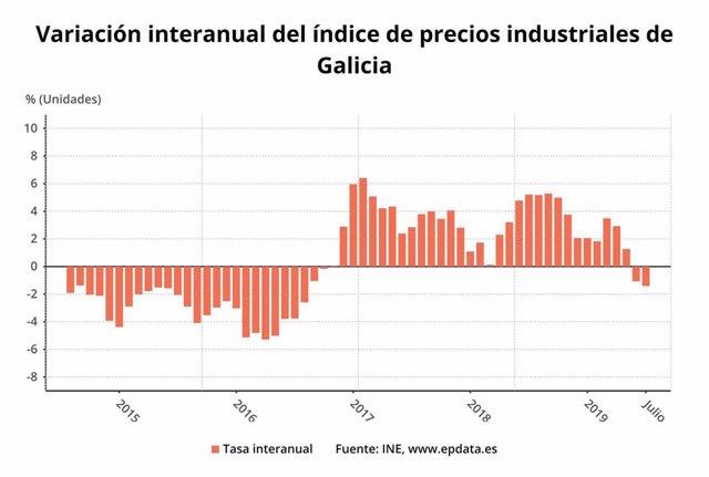 Evolución de los precios industriales en julio de 2019