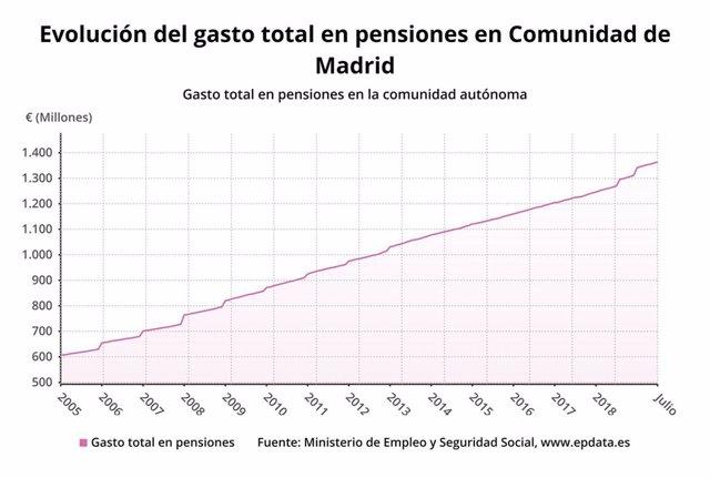 Evolución del gasto de las pensiones en la Comunidad de Madrid a agosto de 2019.