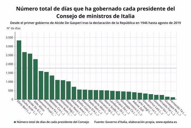 EpData.- Gráficos sobre la duración de los Gobiernos italianos y sus presidentes