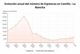 Evolución anual del número de hipotecas en C-LM