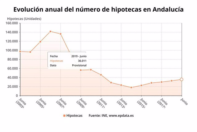 Evolución mensual del número de hipotecas sobre viviendas de Andalucía, con el dato del mes de junio.