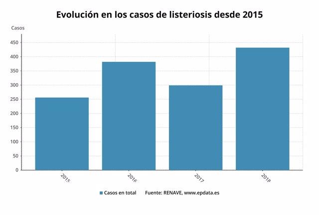 Evolución del número de casos de listeriosis en España entre 2015 y 2018
