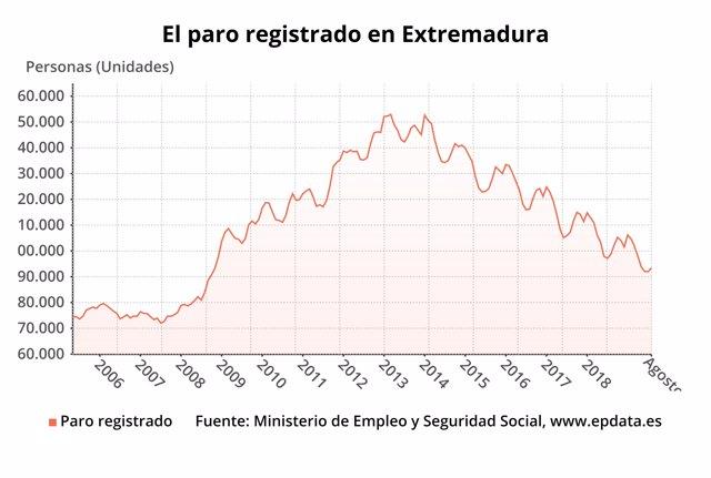 Gráfico del paro registrado en Extremadura