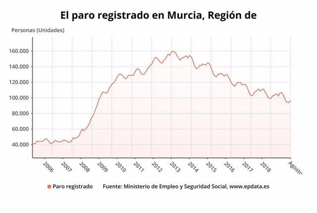 Paro registrado en la Región de Murcia en agosto