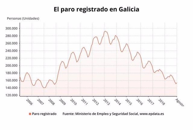 El paro registrado en Galicia en agosto