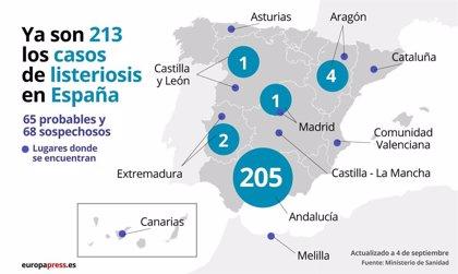 Aumentan a 213 los casos confirmados por el brote de listeriosis en España