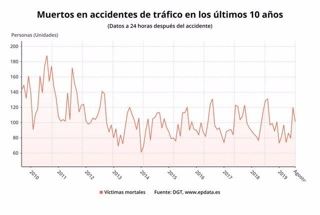 Muertos en accidentes de tráfico en los últimos 10 años