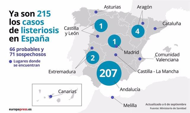 Aumentan a 215 los casos confirmados por el brote de listeriosis en España